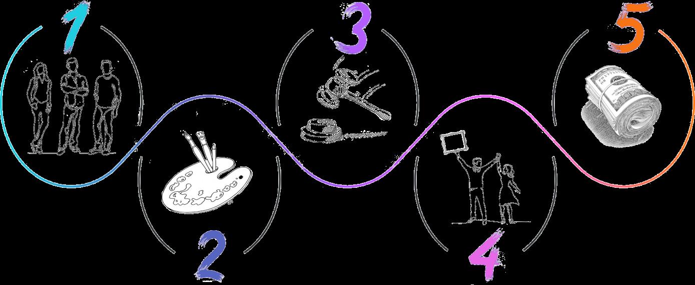 Les 5 étapes